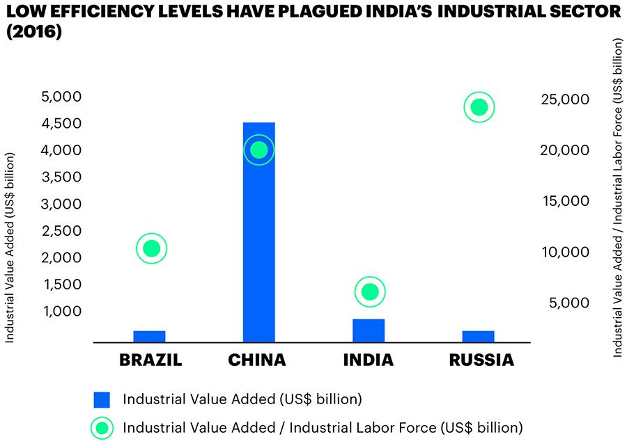 Value-added in India's industrial sector
