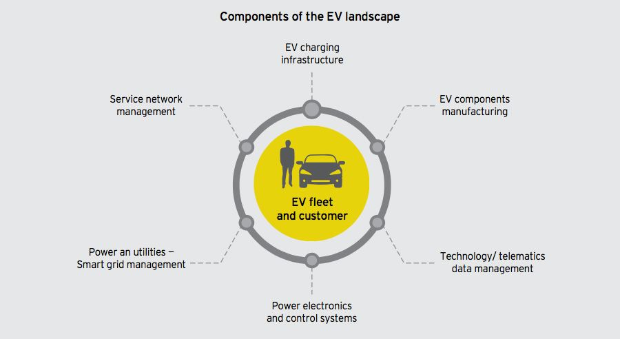 Components of the EV landscape