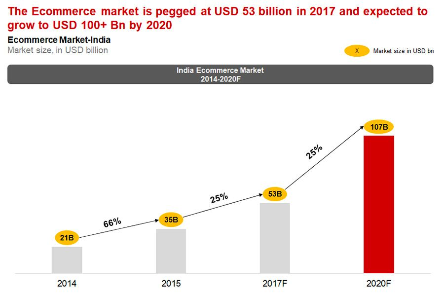 E-commerce market in India