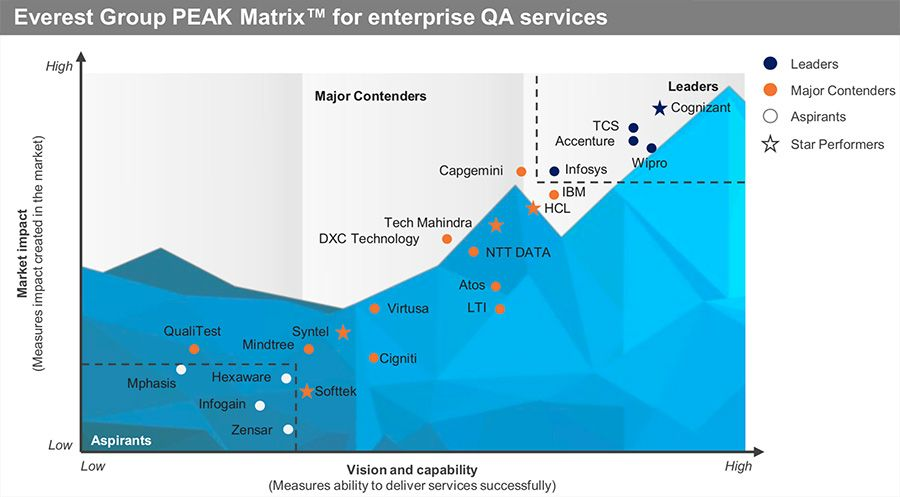 Everest Group PEAK matrix for enterprise QA services