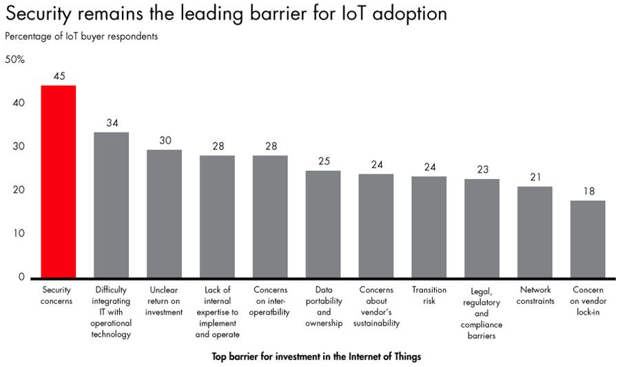 Security remains the leading barrier for IoT adoption