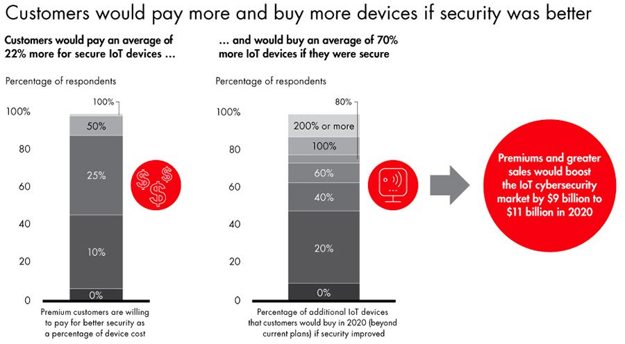 Companies would invest more if IoT devices were secure