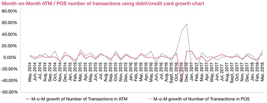 MoM ATM/POS number of transactions growth card