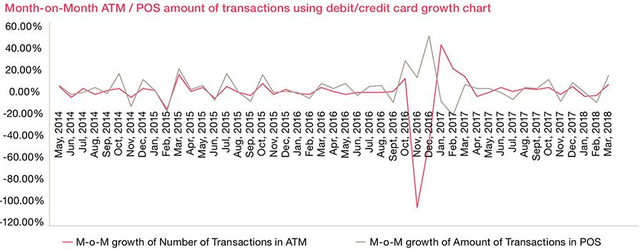 MoM ATM/POS amount of transactions growth card