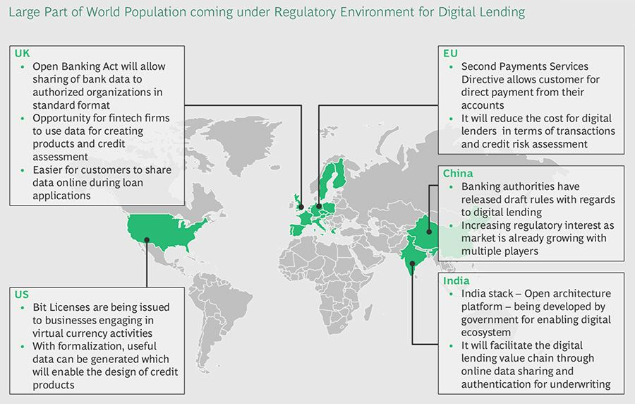 Global regulatory environment for digital lending