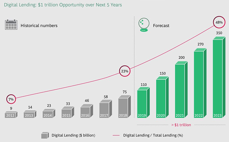 Digital lending in India is a $1 trillion opportunity