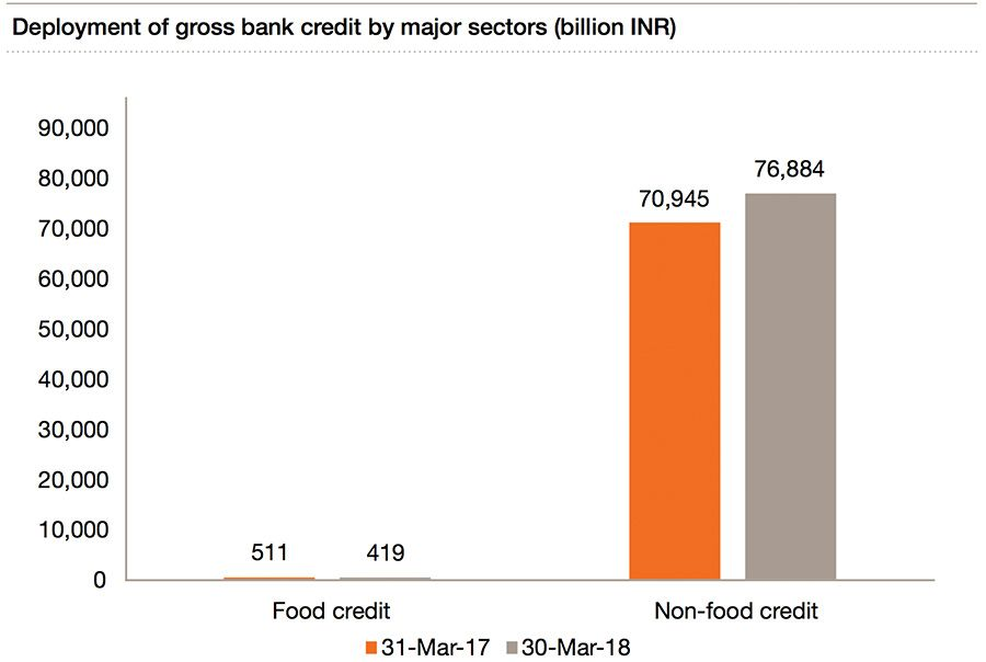 Deployment of gross bank credit