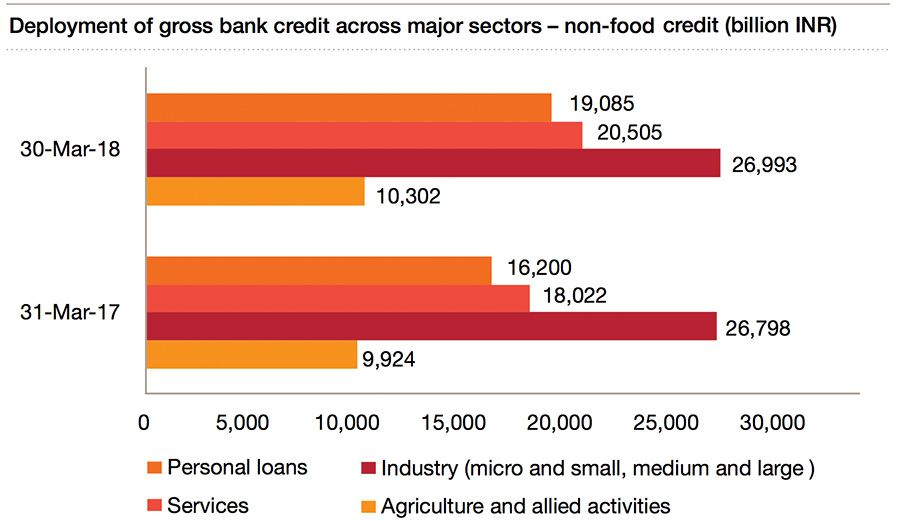 Gross bank credit in the non-food sector
