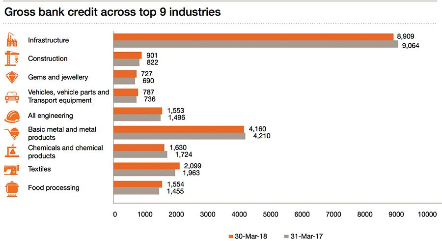 Gross bank credit across top industries