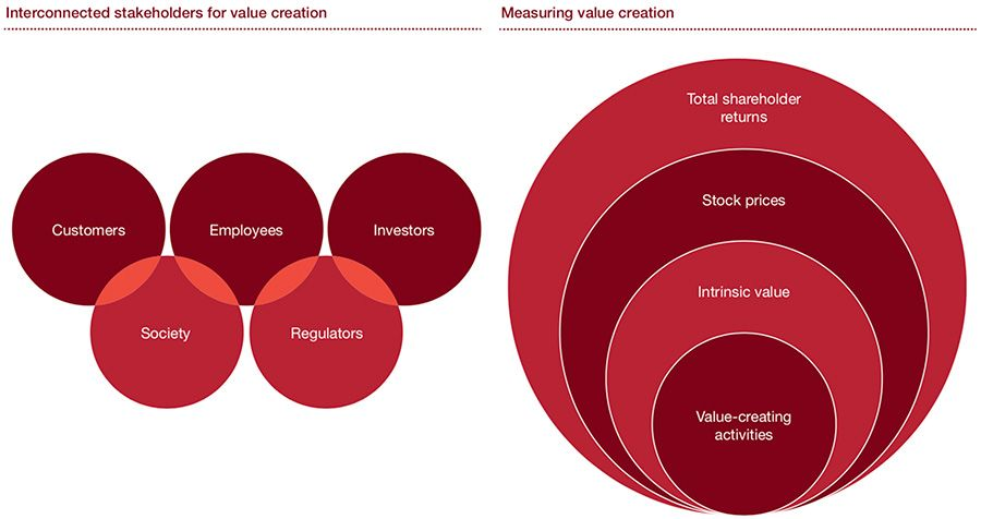 Measuring value creation