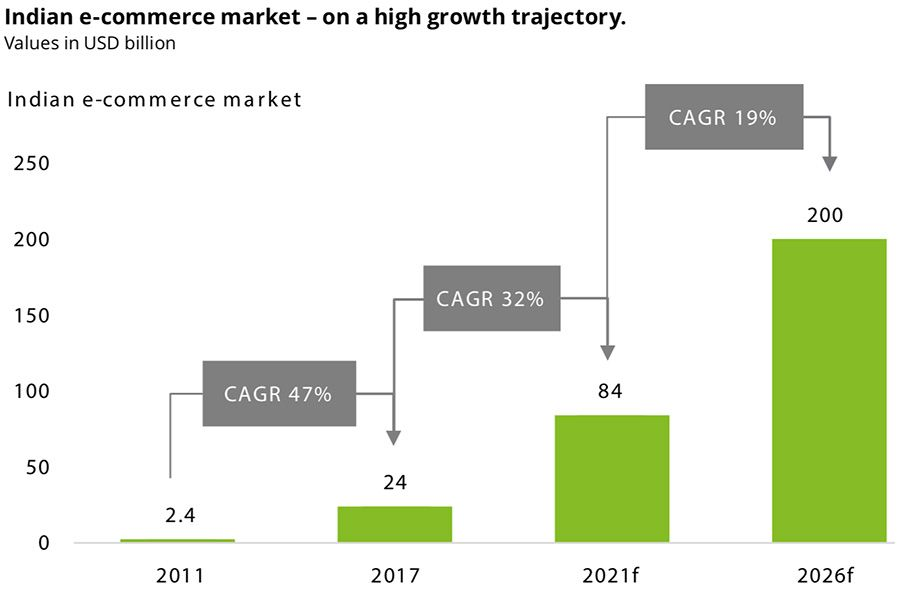 Indian e-commerce market