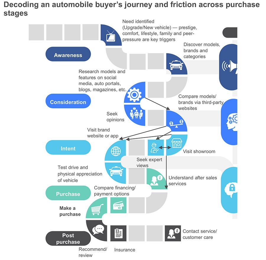 Friction in the automobile buyer's journey