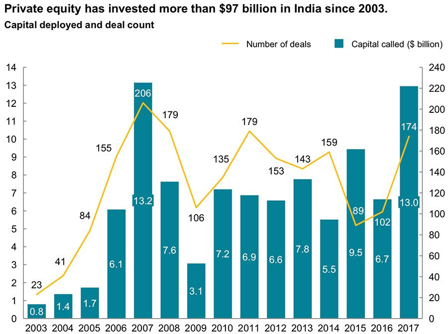 Private Equity investment in India