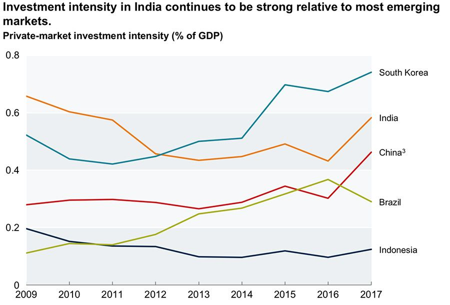 Investment intensity in India