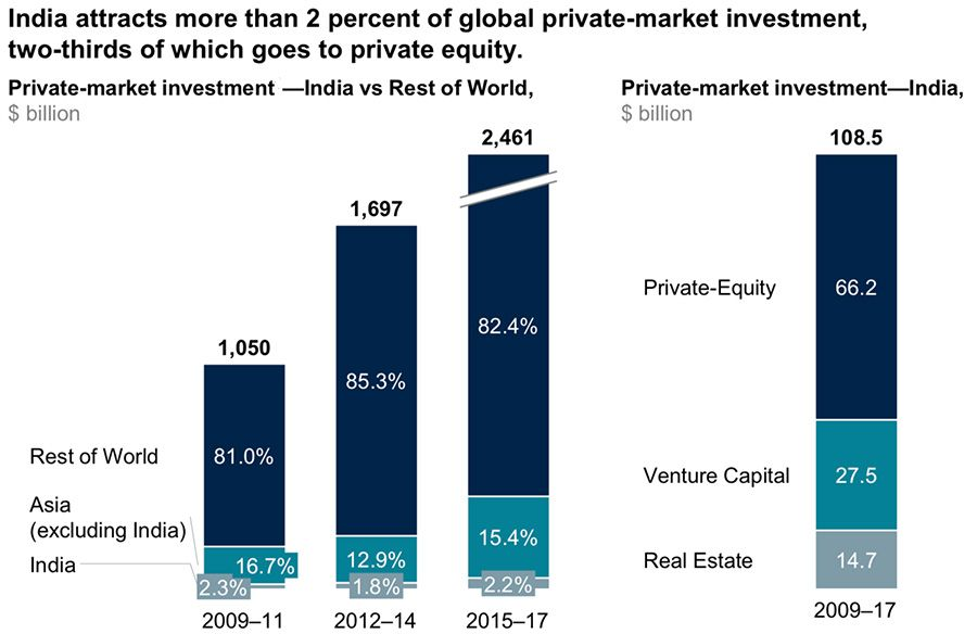 India share in global private investment
