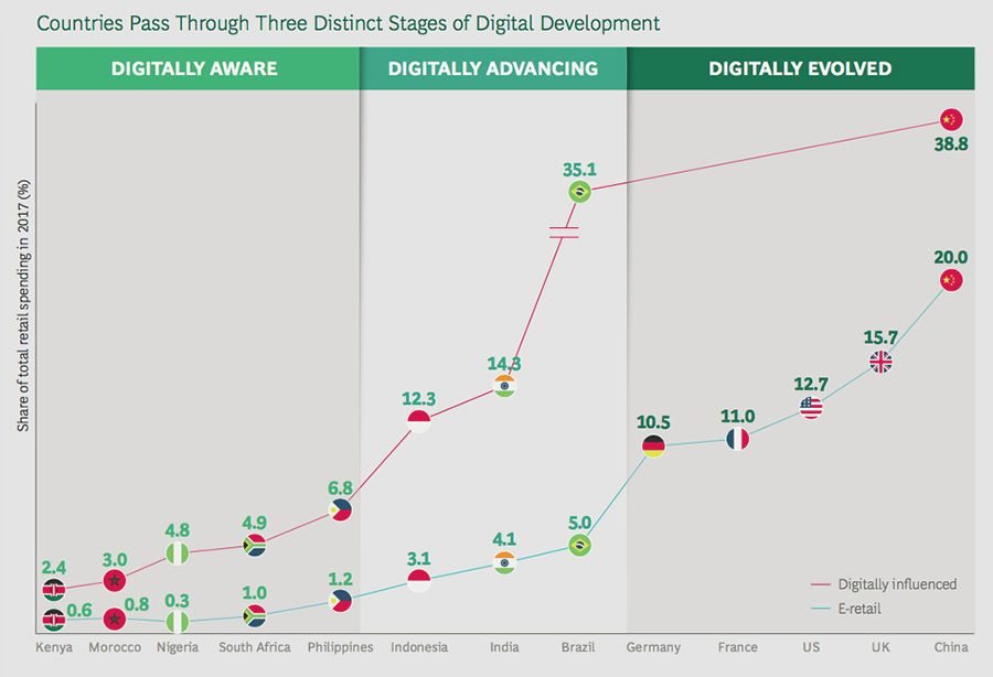 Countries Pass Through Three Distinct Stages of Digital Development