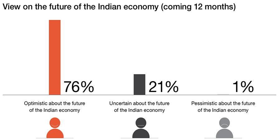 View on the future of the Indian economy