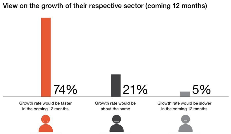 View on sector-wise growth