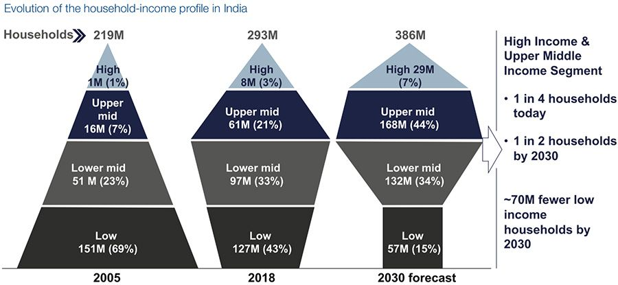 Evolution of the household-income profile in India