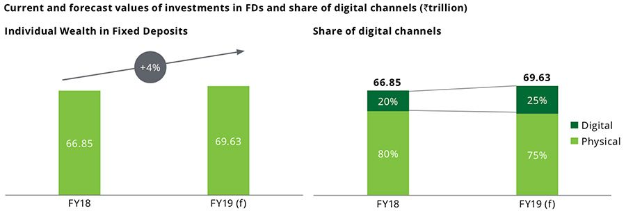 Share of digital channels in fixed deposit investments