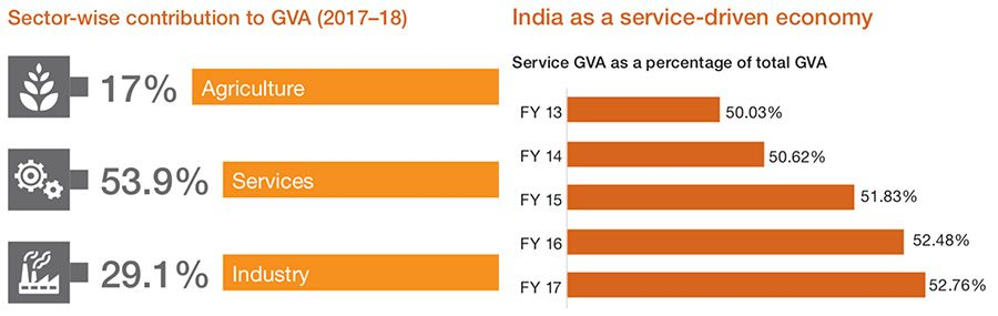 Sector-wise contribution to India's GVA