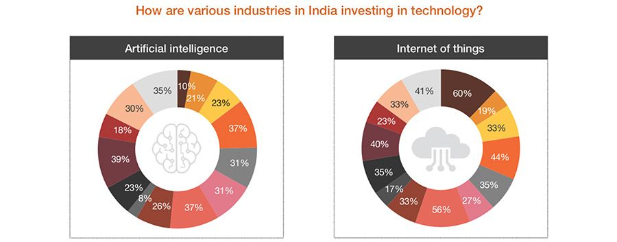 Industrial investment in technology (Artificial Intelligence, Internet of Things)