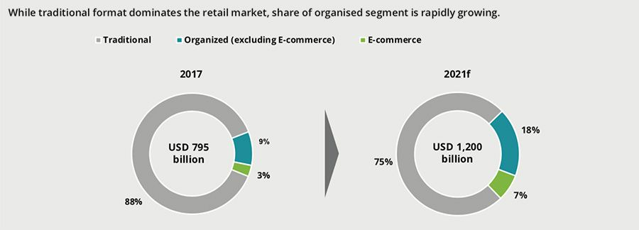 Organised retail and ecommerce