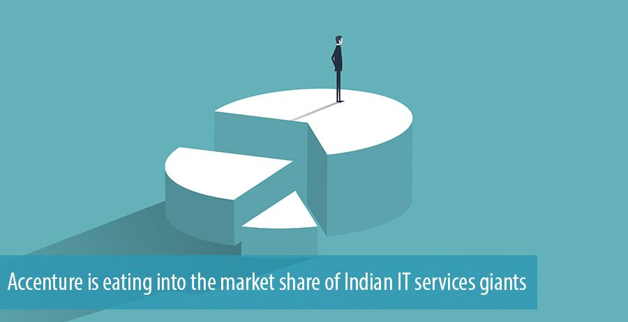 Accenture is eating into the market share of Indian IT services giants
