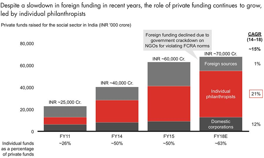 Foreign funding for NGOs