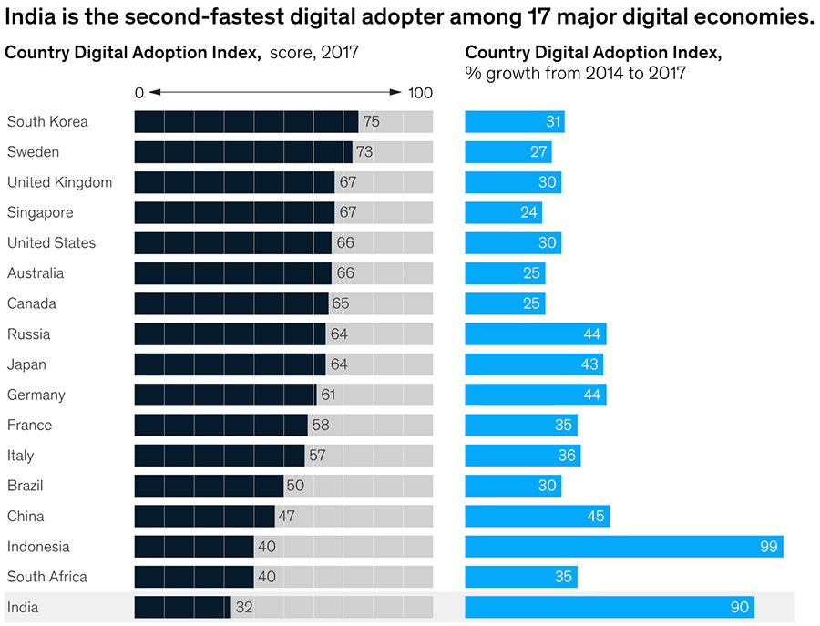 Global digital adopters