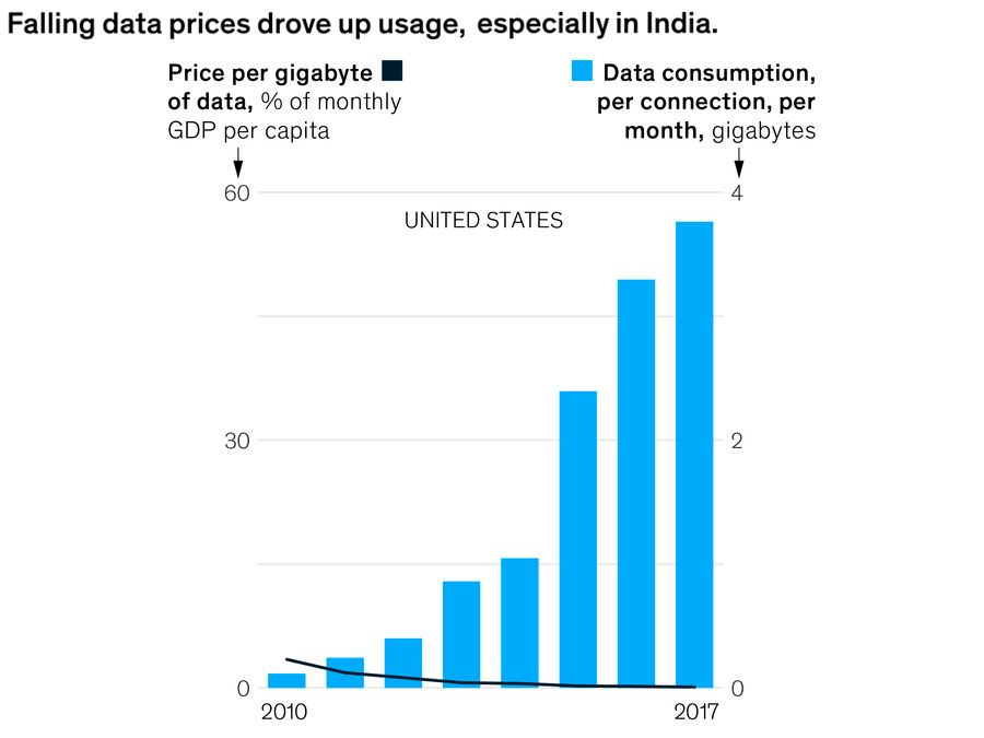 Falling data prices in India