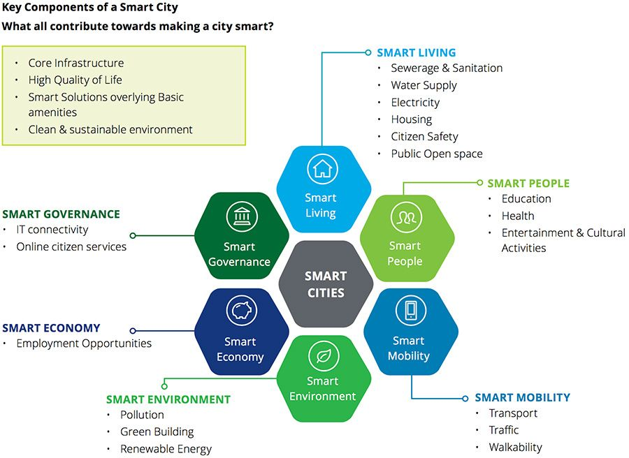 Key components of a smart city