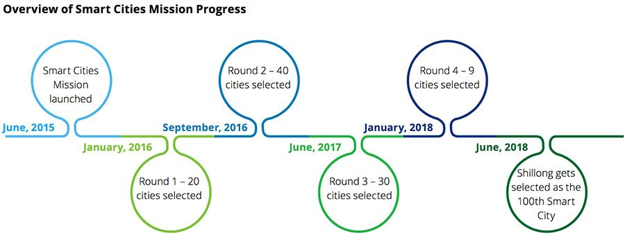 Overview of Smart Cities Mission progress