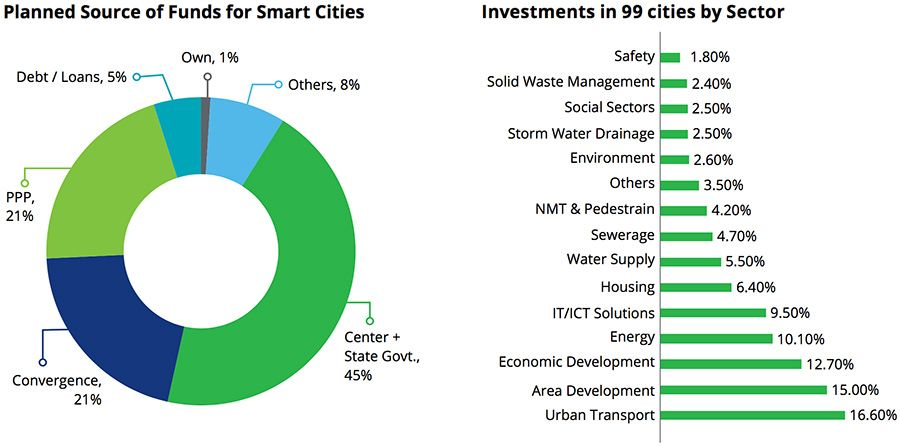 Investments in 99 cities by sector