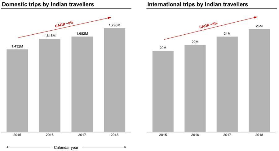 Domestic and International trips by Indian travellers