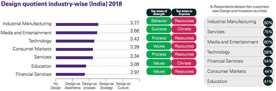 Design quotient industry-wise 2018