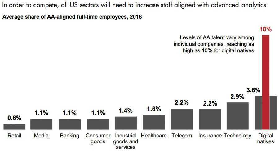 Sectors that need advanced analytics talent