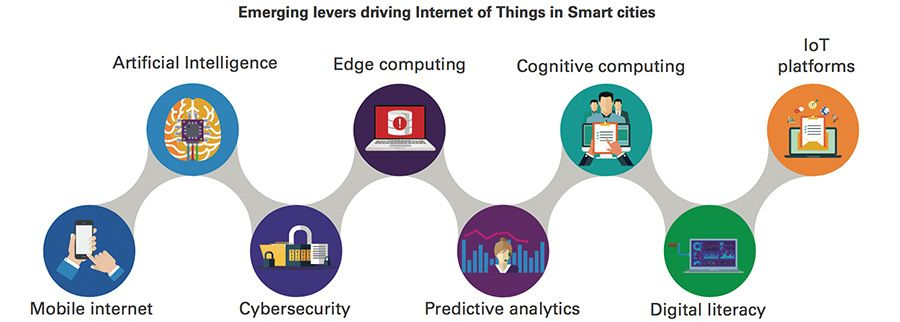 Emerging levers driving IoT in smart cities