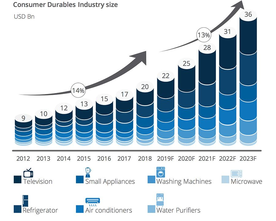 Consumer Durables Industry size
