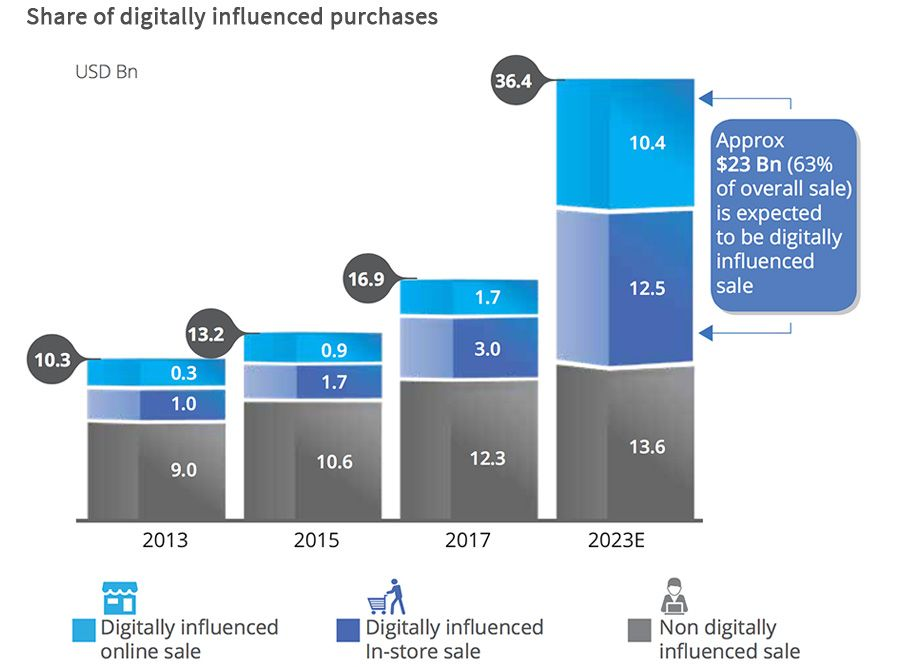 Share of digitally influenced purchases