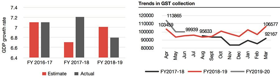 GDP Growth rate + Trends in GST collection