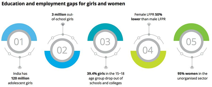 Education and employment gaps for girls and women