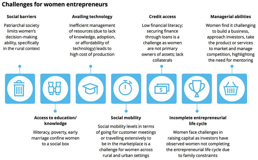 Challenges for women entrepreneurs