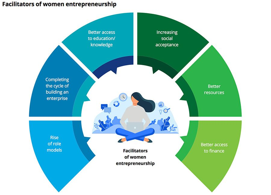 Facilitators of women entrepreneurship