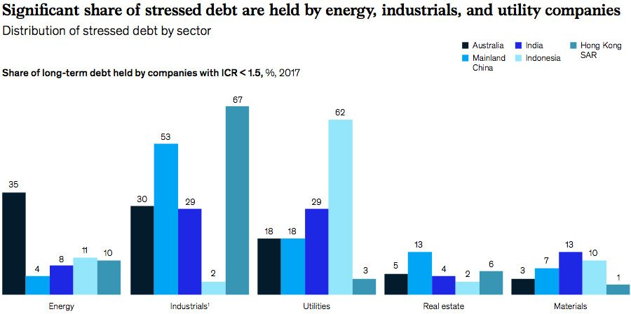 Share of debt by sector