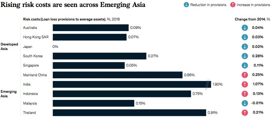 Risk costs across Asia