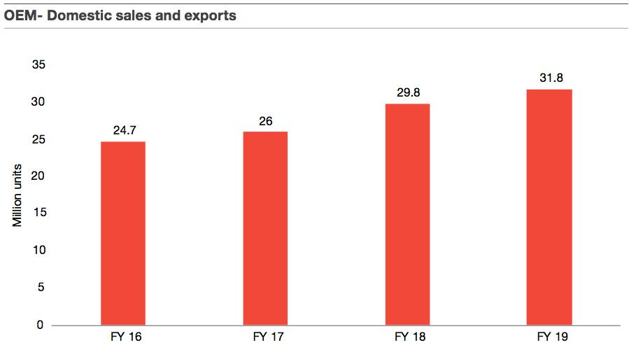 OEM - Domestic sales and exports