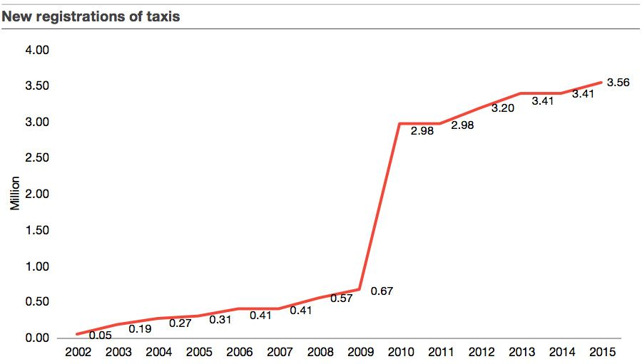 New registrations of taxis