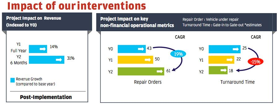 Impact of our interventions