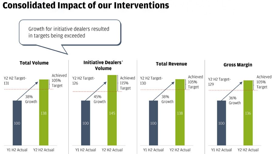 Consolidated impact of our interventions